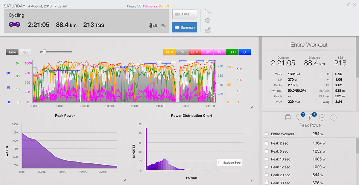 Analyze Window with Peak Power in Training Peaks | Cyklopedia