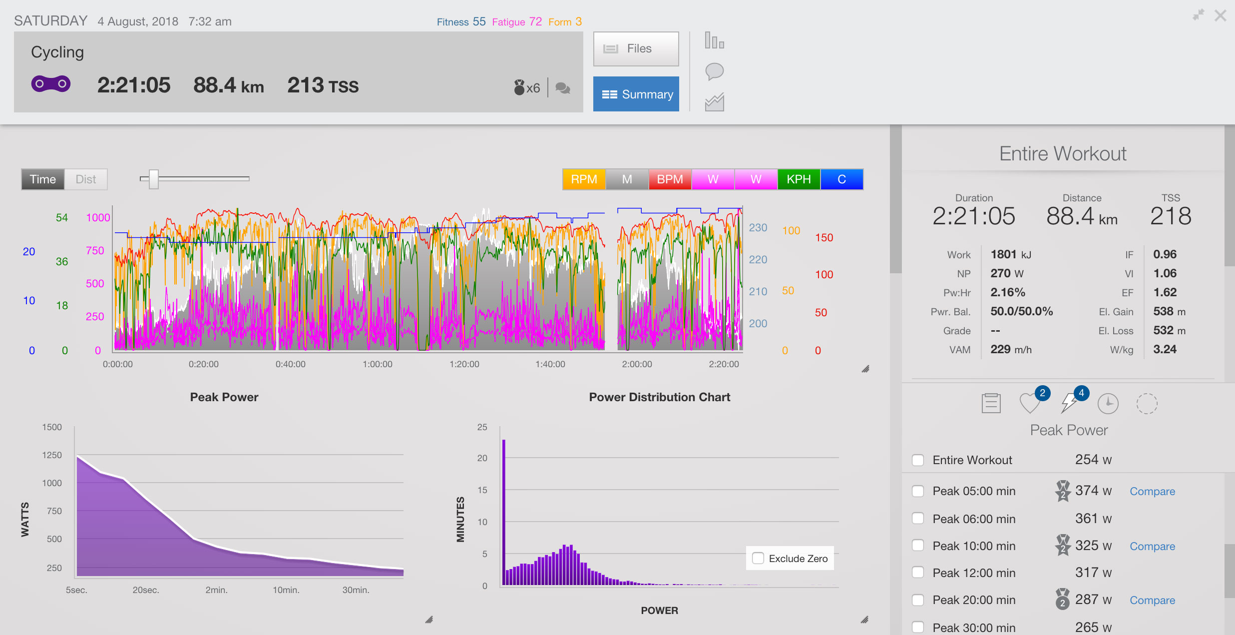 Workout Analyze in Training Peaks | Cyklopedia