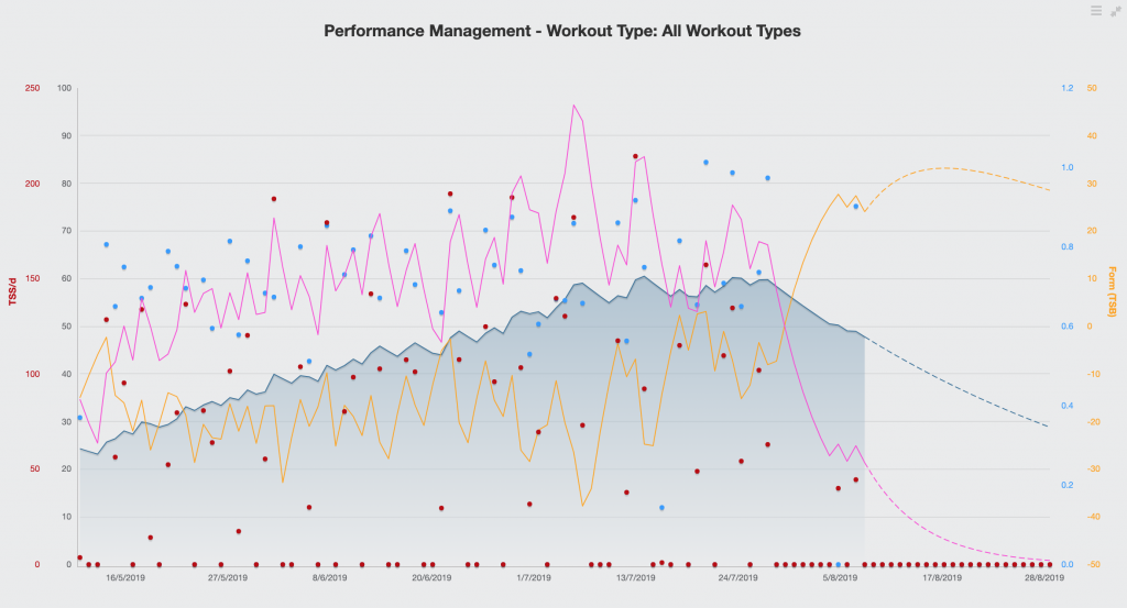 What is Training Stress Score, Performance Management Chart in TrainingPeaks