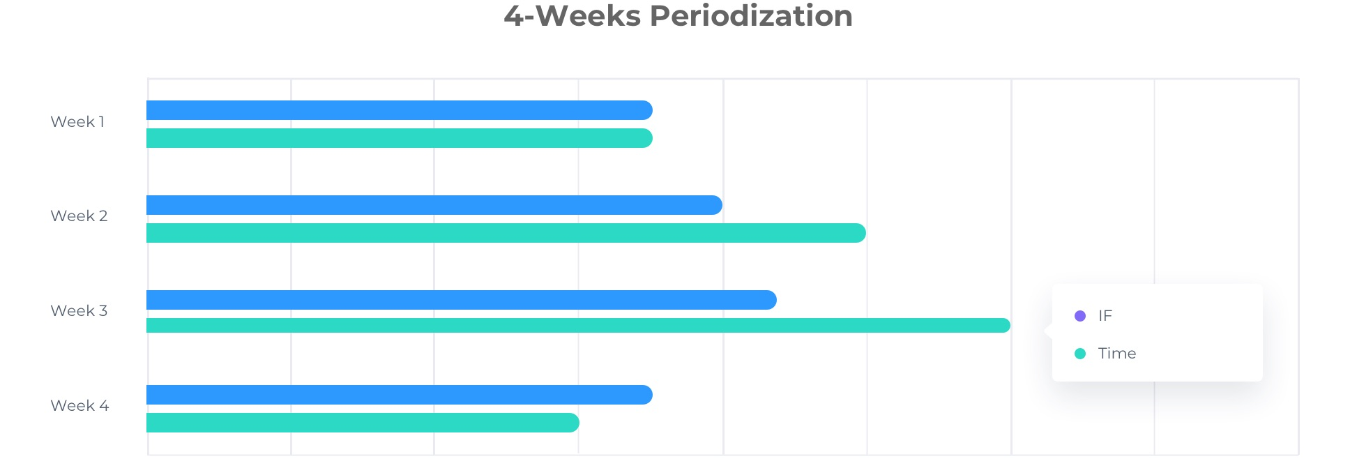 4-weeks periodization cycling