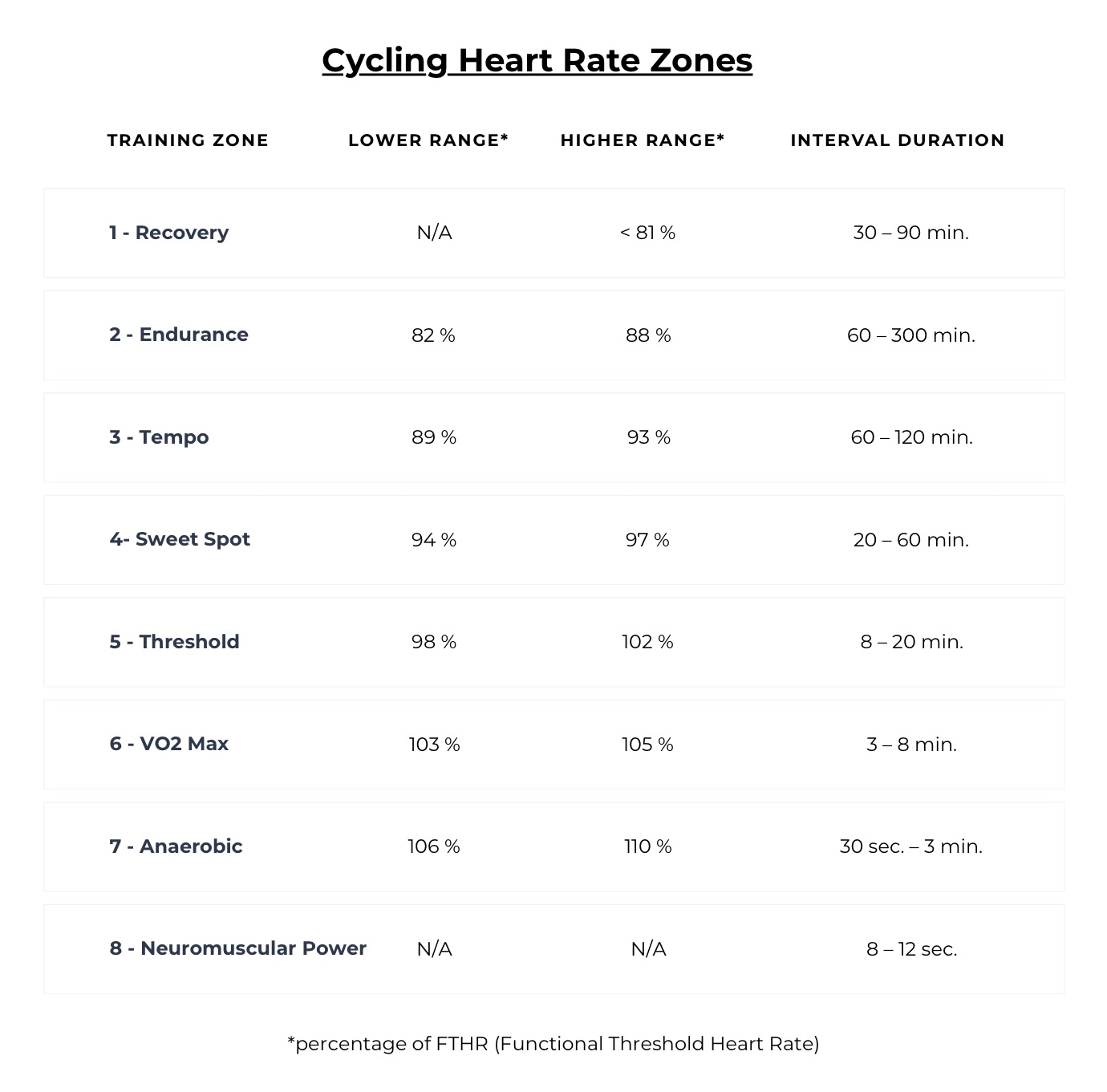 Cycling zones base on heart rate