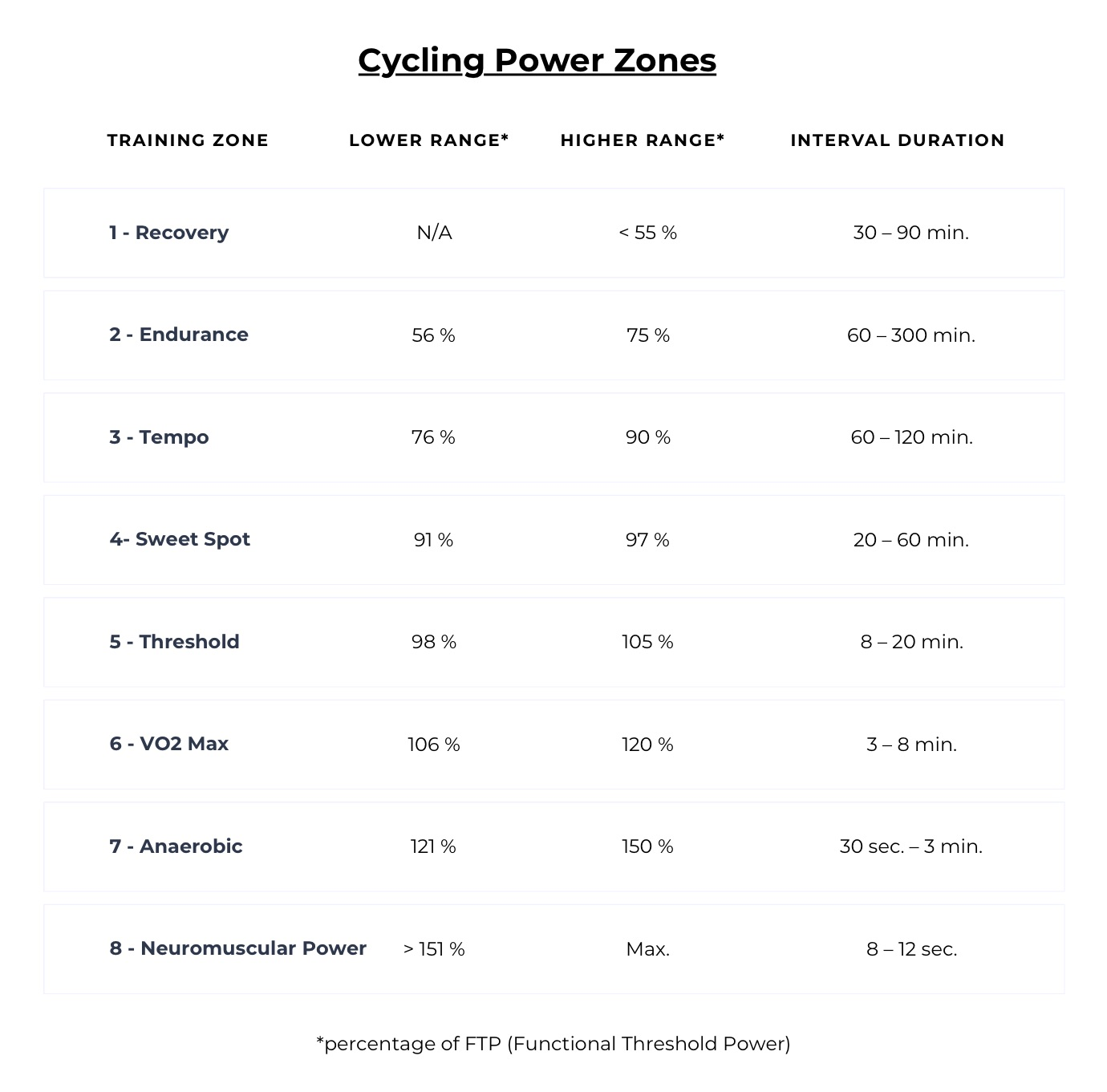Cycling Zones base on power