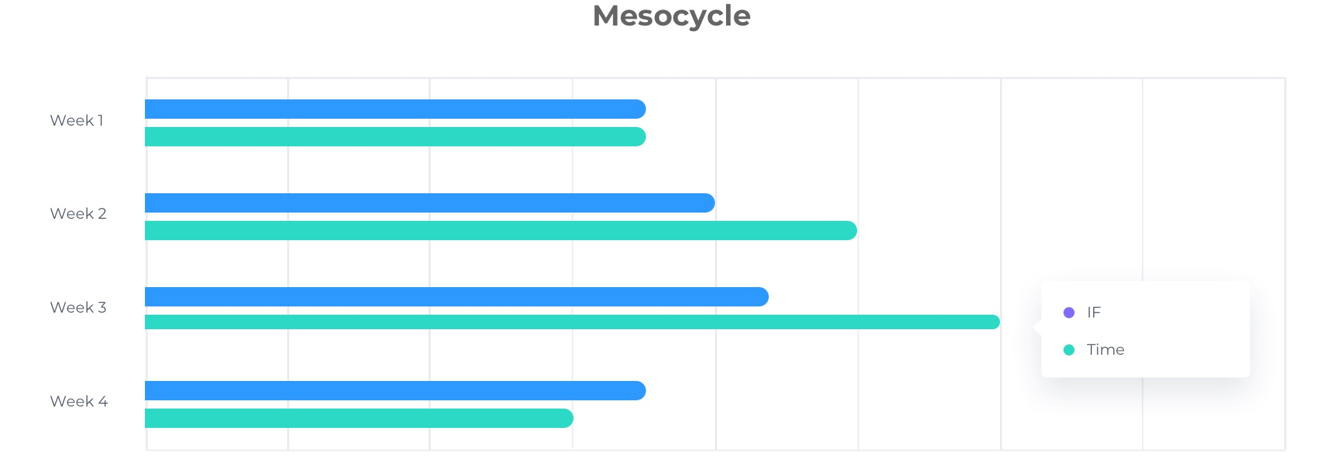 Periodization in Cycling - Mesocycle