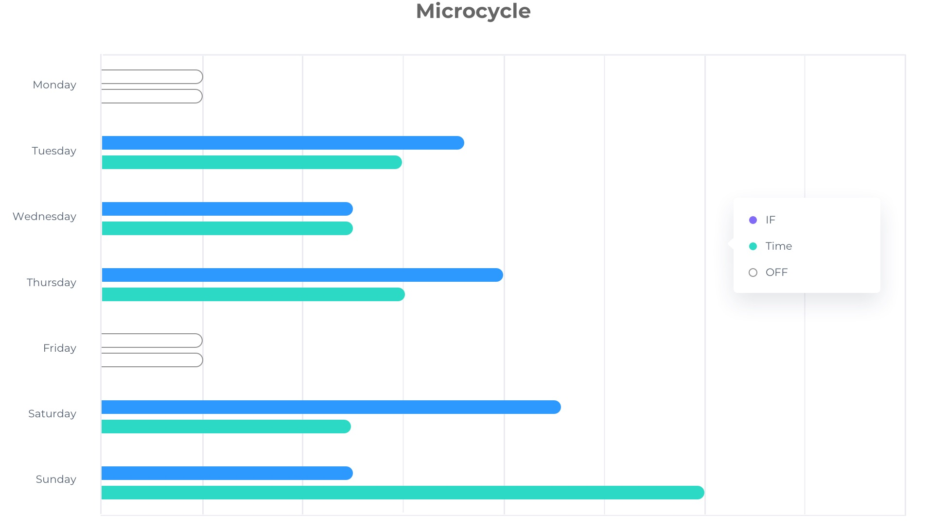 Periodization in Cycling - Microcycle